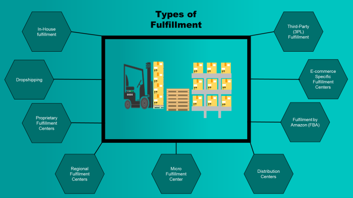 Types of Fulfillment